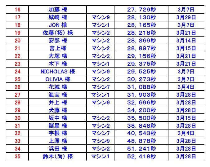 ベストラップ2015-3-下