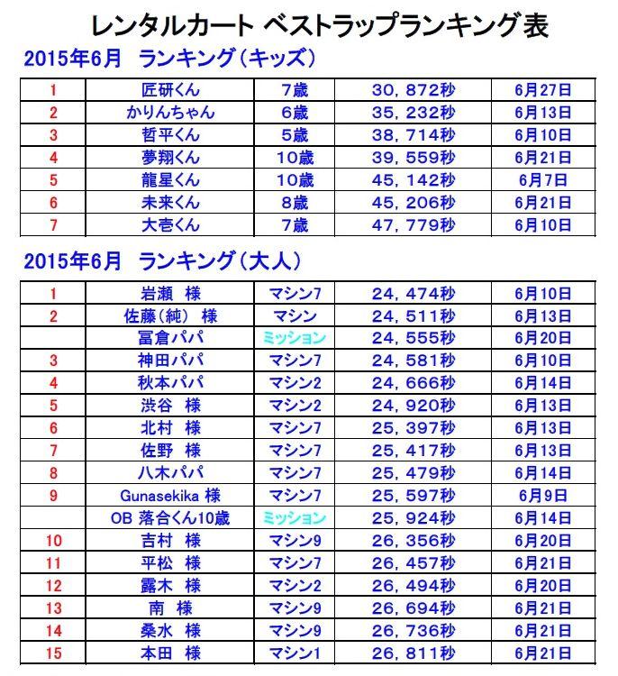 ベストラップランキング2015-6-1