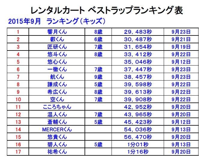 ベストラップランキング表2015-9-1