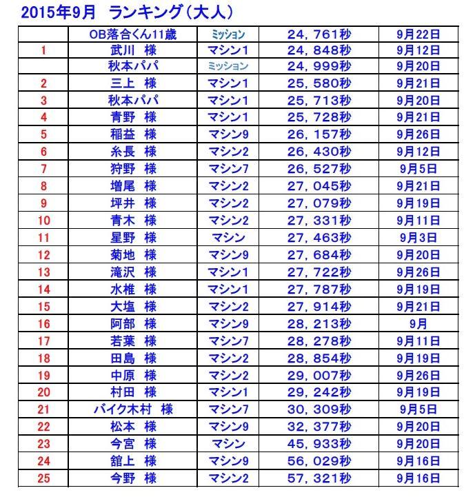 ベストラップランキング表2015-9-2