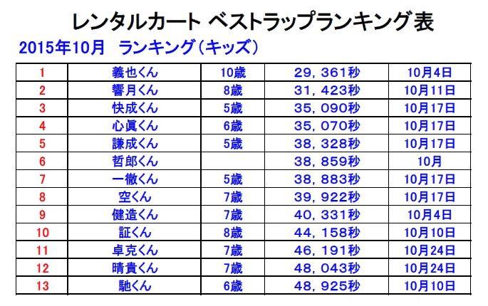 ベストラップランキング表2015-10-1
