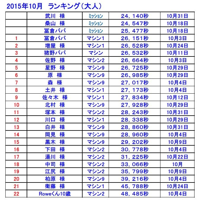 ベストラップランキング表2015-10-2